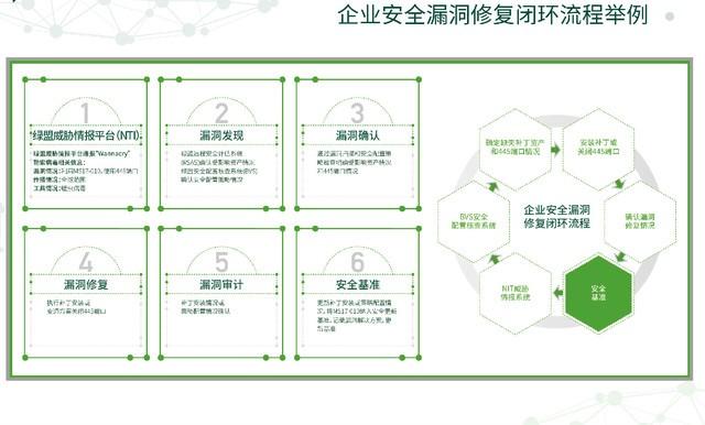 绿盟科技五大方案助力金融行业网络安全